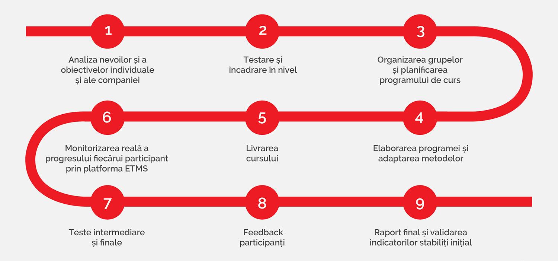 etape implementare eucom